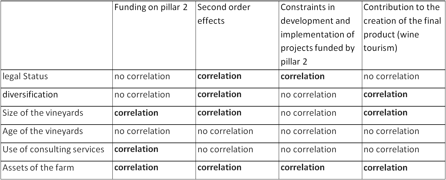 Results of statistical hypothesis testing for correlation. Source: own calculation.